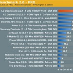 LG Optimus 3D P920 Promos and Performance Benchmarks look Promising