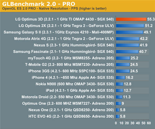 Mobile Phone Performance Benchmarks